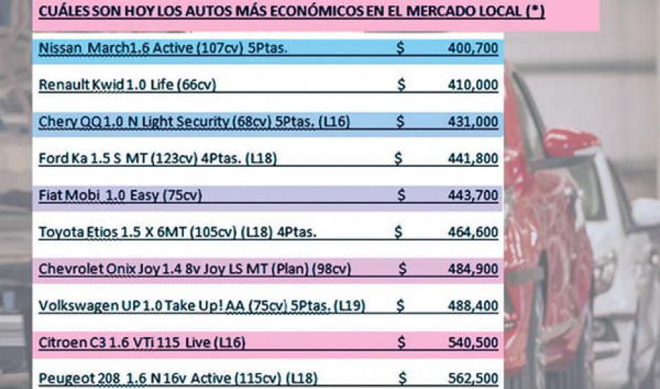 Los 0km más económicos en Santiago muestran precios por arriba de $400 m