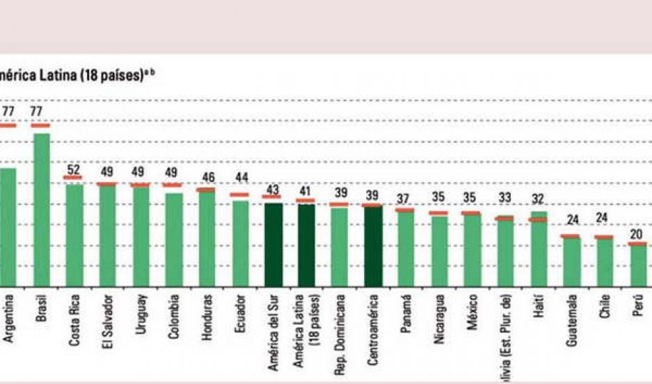 La Argentina y Brasil son  los países más endeudados  de América latina