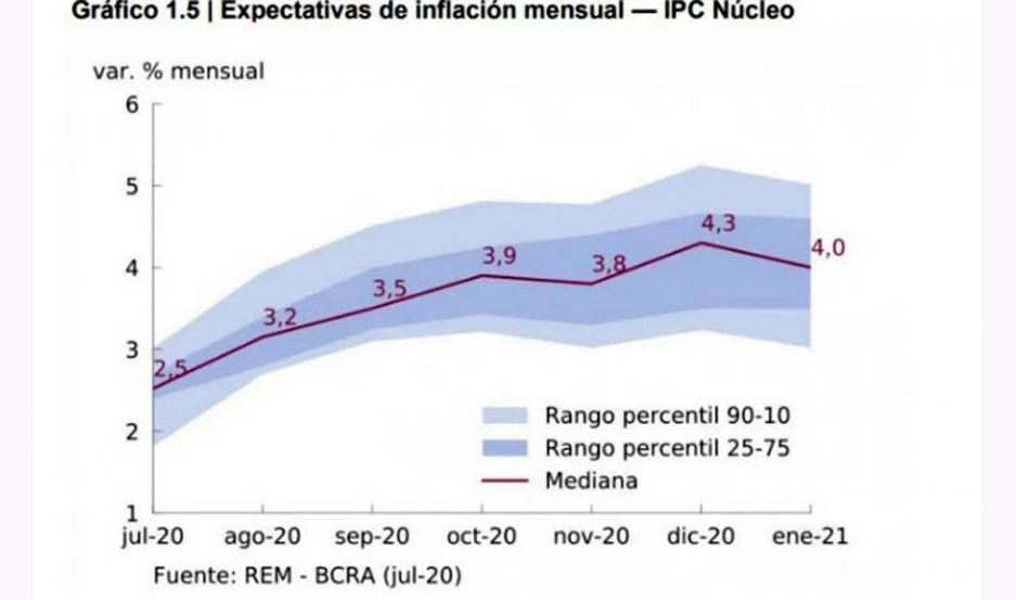 EVOLUCIÓN. La inflación subirá en los próximos meses y se estima que haya una estabilización en torno al 4% en noviembre.
