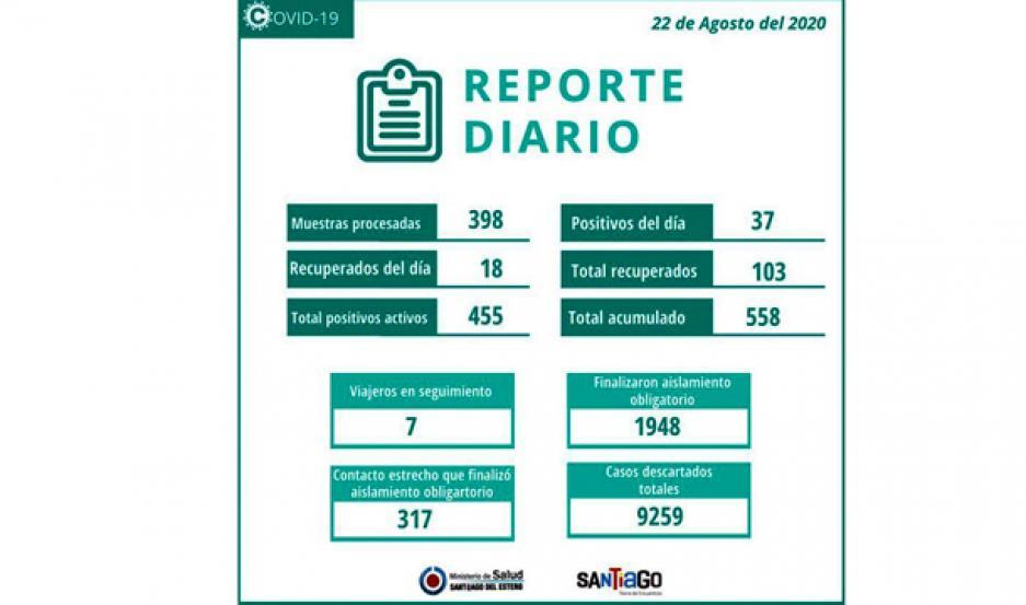 ALICIENTE. Con los 18 pacientes dados de alta ayer, ya son 103 los recuperados.