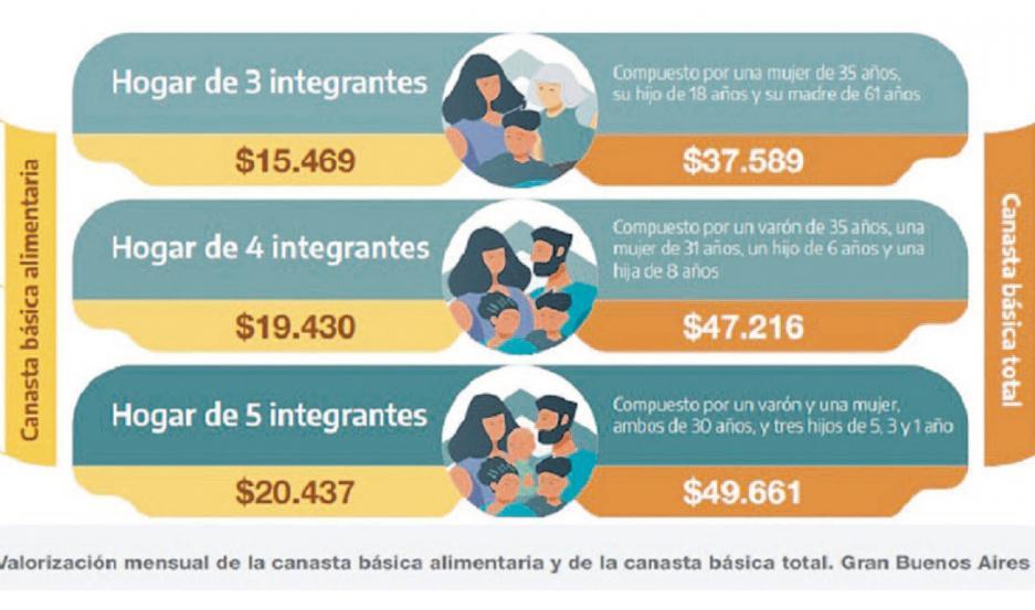 El piso de ingresos que necesitaron para no caer en la pobreza y caer en la indigencia subió 35,7% interanual.
