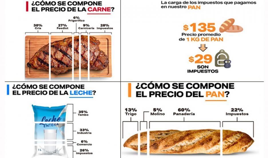 La Fundación para el Desarrollo Agropecuario detalló la composición del precio de diferentes productos básicos.