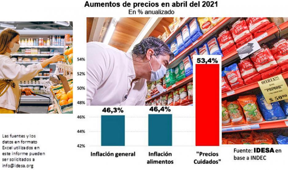 Los precios del programa Precios Cuidados subieron 53,4%, la inflación general fue 46,3% interanual en abril.